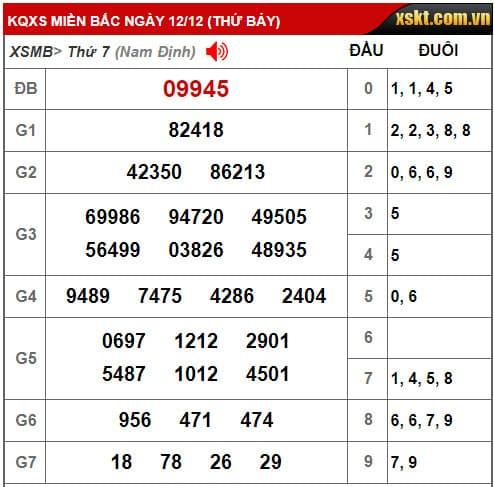 Kết quả xổ số miền Bắc 12/12: ĐB: 09945