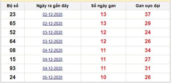 Thống kê lô gan Miền Bắc lâu chưa về tính đến ngày hôm nay