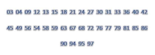 Dàn đề 36 số: 03,04,09,12,13,15,18,21,24,27,30,31,33,36,40,42,45,49,56,54,58,59,63,67,68,72,76,77,79,81,85,86,90,94,95,97