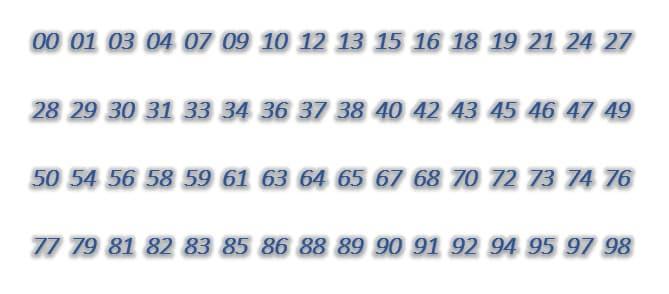 Dàn đề 64 số: 00,01,03,04,07,09,10,12,13,15,16,18,19,21,24,27,28,29,30,31,33,34,36,37,38,40,42,43,45,46,47,49,50,54,56,58,59,61,63,64,65,67,68,70,72,73,74,76,77,79,81,82,83,85,86,88,89,90,91,92,94,95,97,98