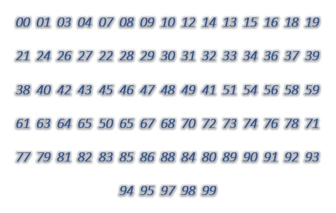 Dàn đề 80 số: 00,01,03,04,07,08,09,10,12,1413,15,16,18,19,21,24,26,27,22,28,29,30,31,32,33,34,36,37,39,38,40,42,43,45,46,47,48,49,41,51,54,56,58,59,61,63,64,65,50,65,67,68,70,72,73,74,76,78,71,77,79,81,82,83,85,86,88,84,80,89,90,91,92,93,94,95,97,98,99